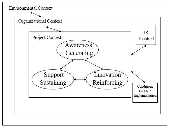 Knowledge Integration Framework