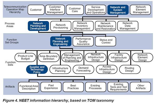 Business Process Astimens Blog Of Km Telecom Page