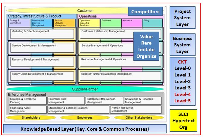 business process classification taxonomy Based on this classification, diagramed in figure 1, we created an  business  process management/enterprise  taxonomies, which are classifications based.