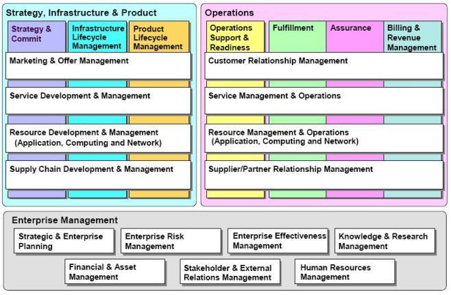 etom process framework