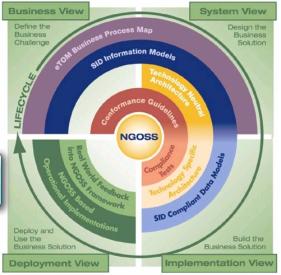 NGOSS design lifecycle