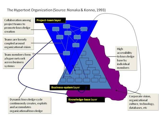 Hypertext Organization eTOM
