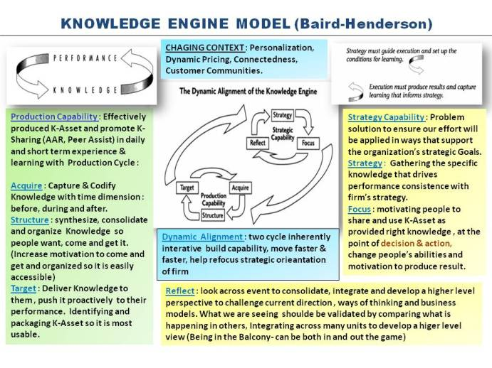 Knowledge Eninge Model Baird-Henderson