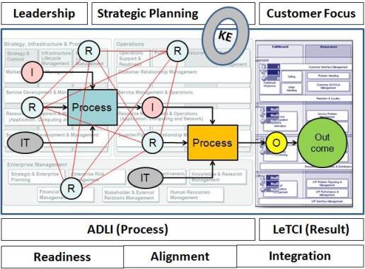 integration framework