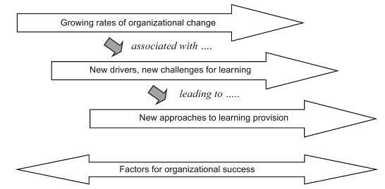 learning change livsey
