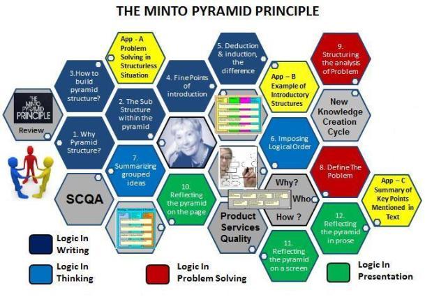 minto pyramid
